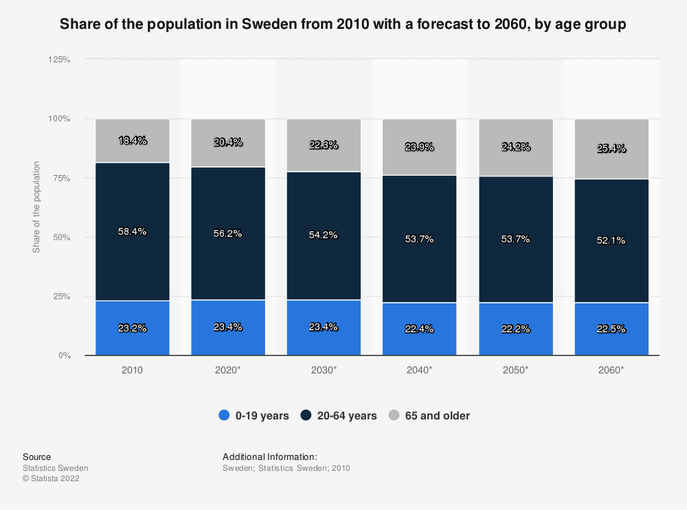 Statistic: Share of the population in Sweden from 2010 with a forecast to 2060, by age group | Statista