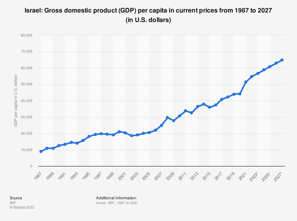 Statistic: Israel: Gross domestic product (GDP) per capita in current prices from 2012 to 2022 (in U.S. dollars) | Statista