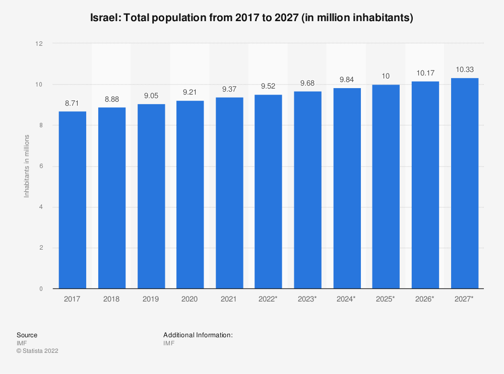 Statistic: Israel: Total population from 2012 to 2022 (in million inhabitants) | Statista