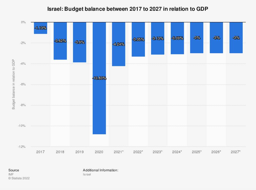 Statistic: Israel: Budget balance between 2014 to 2024 in relation to GDP | Statista