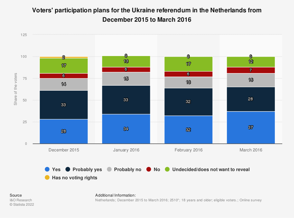 Statistic: Voters' participation plans for the Ukraine referendum in the Netherlands from December 2015 to March 2016 | Statista