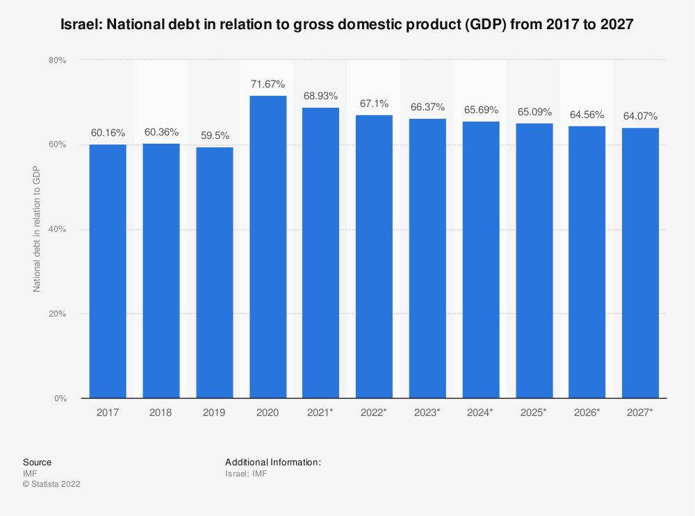 Statistic: Israel: National debt in relation to gross domestic product (GDP) from 2014 to 2024 | Statista