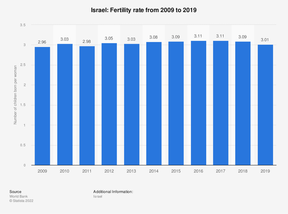 Statistic: Israel: Fertility rate from 2007 to 2017 | Statista