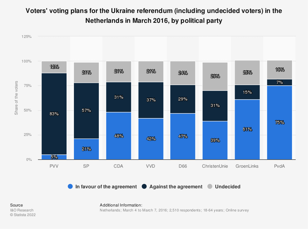 Statistic: Voters' voting plans for the Ukraine referendum (including undecided voters) in the Netherlands in March 2016, by political party  | Statista