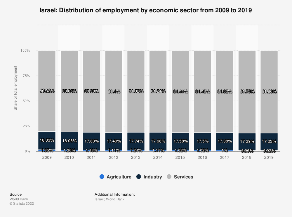 Statistic: Israel: Distribution of employment by economic sector from 2008 to 2018 | Statista