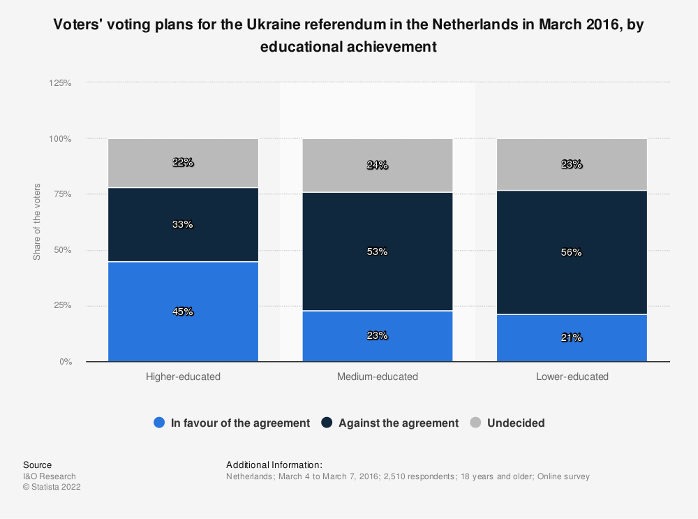 Statistic: Voters' voting plans for the Ukraine referendum in the Netherlands in March 2016, by educational achievement | Statista
