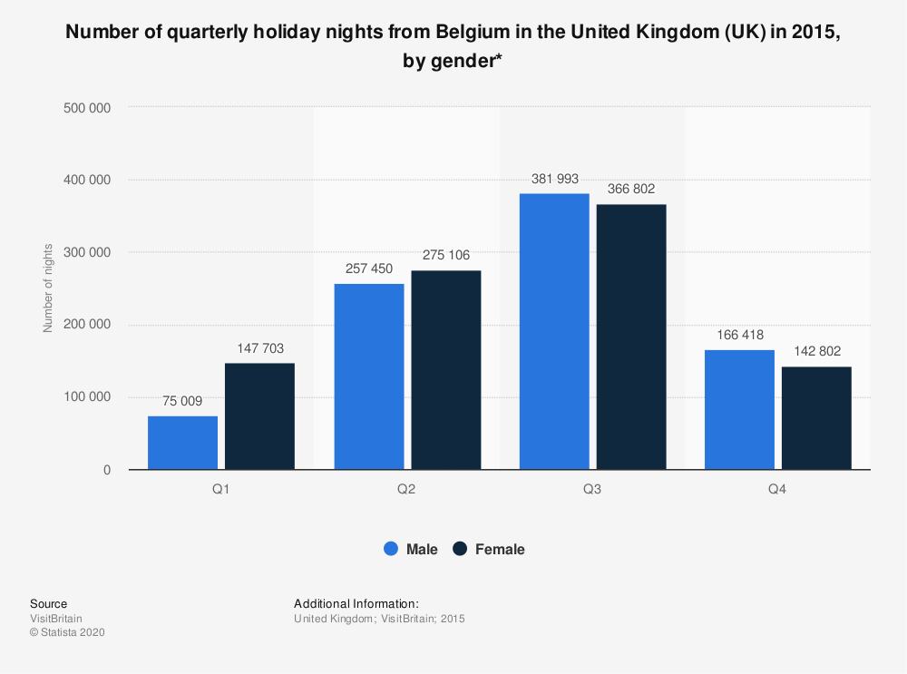 Statistic: Number of quarterly holiday nights from Belgium in the United Kingdom (UK) in 2015, by gender* | Statista