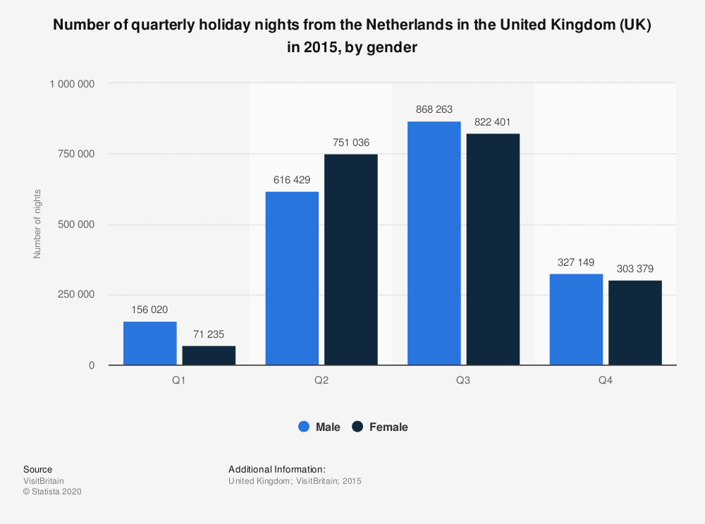 Statistic: Number of quarterly holiday nights from the Netherlands in the United Kingdom (UK) in 2015, by gender   Statista