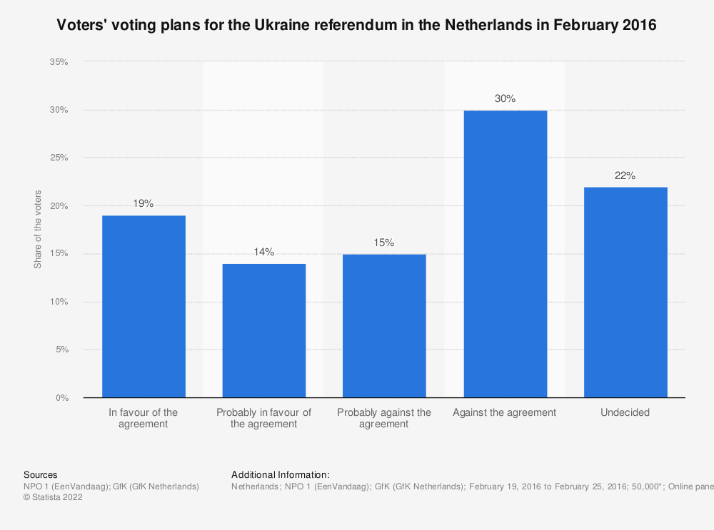 Statistic: Voters' voting plans for the Ukraine referendum in the Netherlands in February 2016 | Statista
