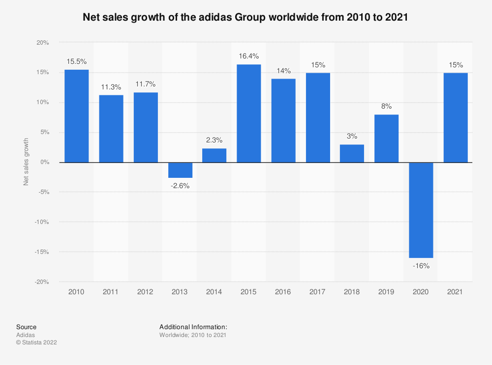 Statistic: Net sales growth of the adidas Group worldwide from 2010 to 2020 | Statista