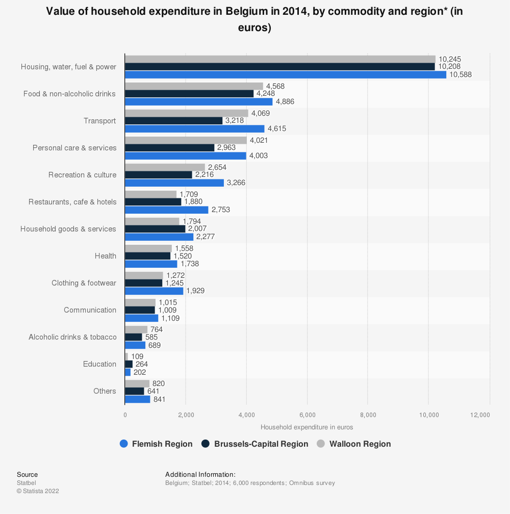 Statistic: Value of household expenditure in Belgium in 2014, by commodity and region* (in euros) | Statista