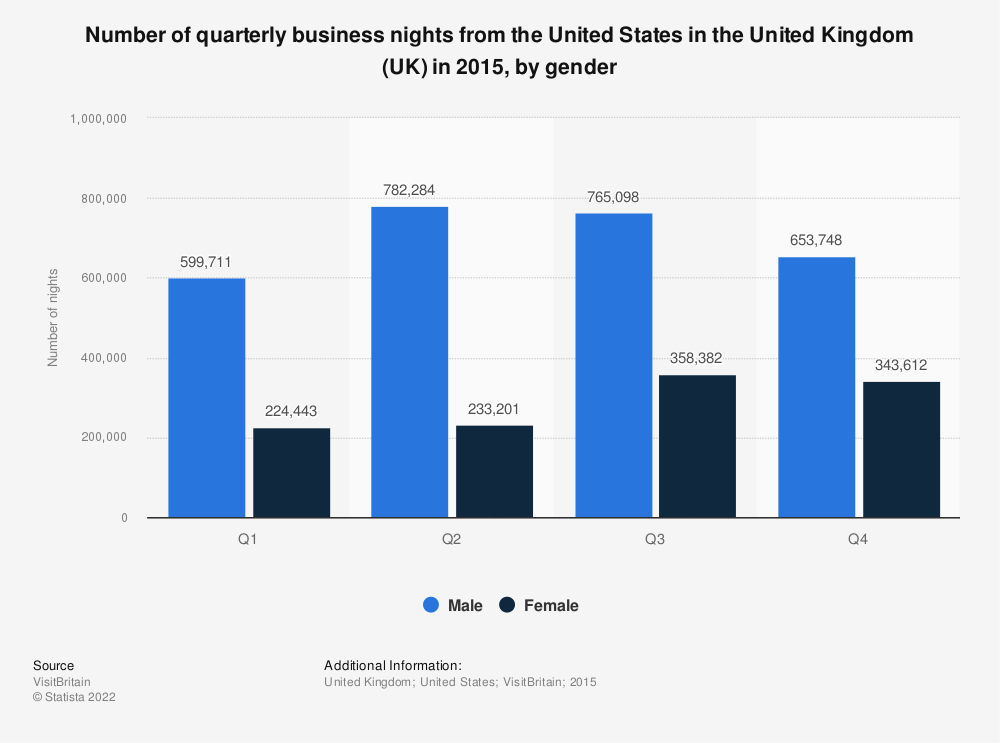 Statistic: Number of quarterly business nights from the USA in the United Kingdom (UK) in 2015, by gender | Statista