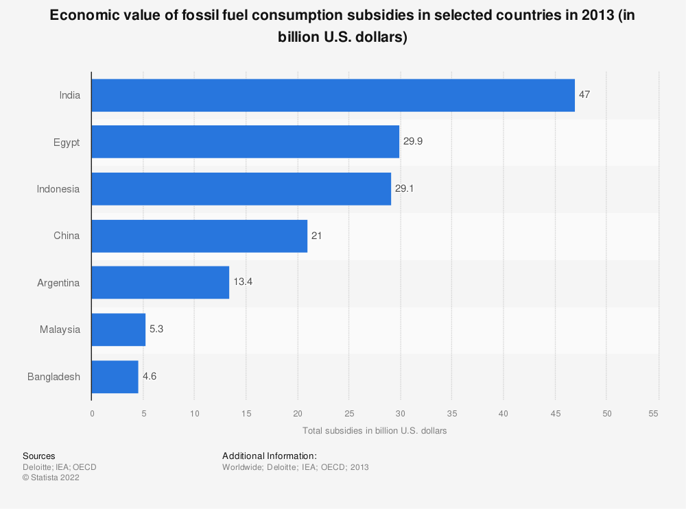 Statistic: Economic value of fossil fuel consumption subsidies in selected countries in 2013 (in billion U.S. dollars) | Statista