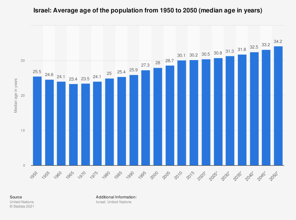 Statistic: Israel: Average age of the population from 1950 to 2050 (median age in years) | Statista
