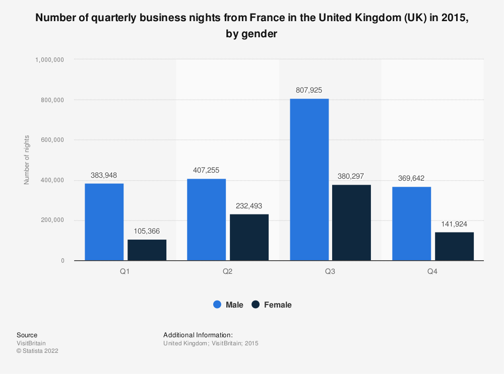 Statistic: Number of quarterly business nights from France in the United Kingdom (UK) in 2015, by gender | Statista