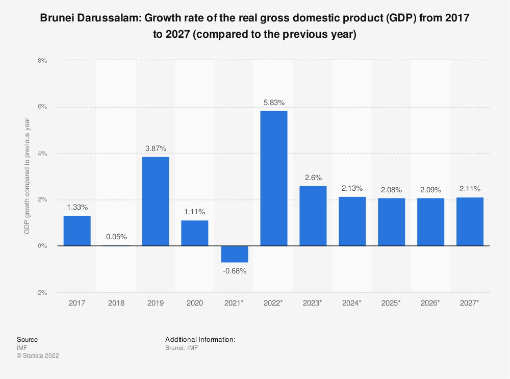 Statistic: Brunei Darussalam: Growth rate of the real gross domestic product (GDP) from 2014 to 2024 (compared to the previous year) | Statista