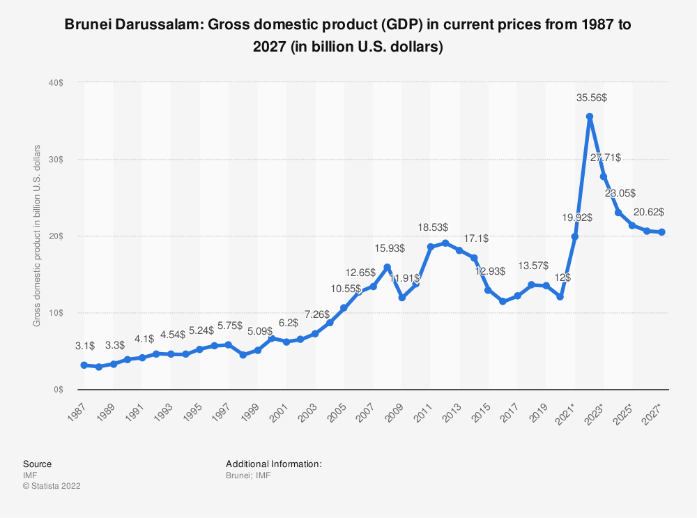 Statistic: Brunei Darussalam: Gross domestic product (GDP) in current prices from 1985 to 2021 (in billion international dollars) | Statista