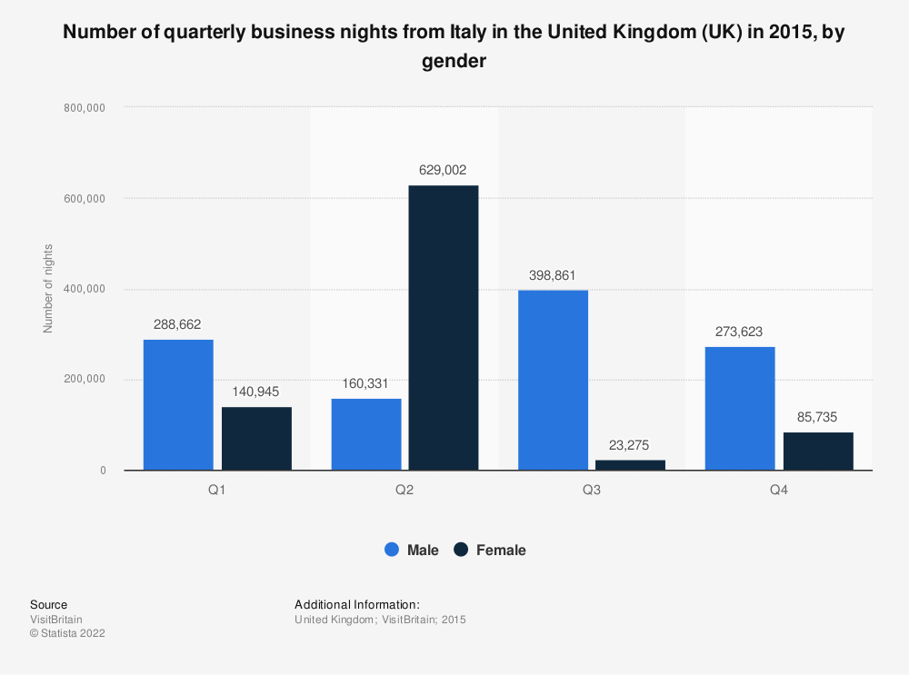 Statistic: Number of quarterly business nights from Italy in the United Kingdom (UK) in 2015, by gender | Statista
