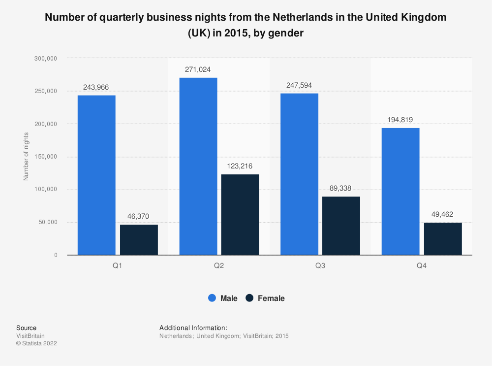 Statistic: Number of quarterly business nights from the Netherlands in the United Kingdom (UK) in 2015, by gender | Statista