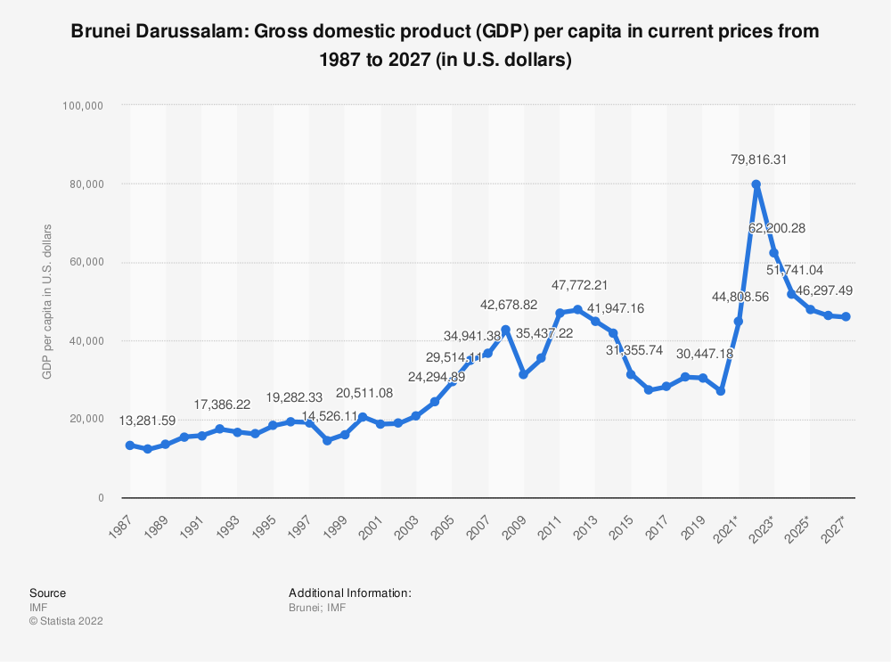 Statistic: Brunei Darussalam: Gross domestic product (GDP) per capita in current prices from 1985 to 2024 (in U.S. dollars) | Statista