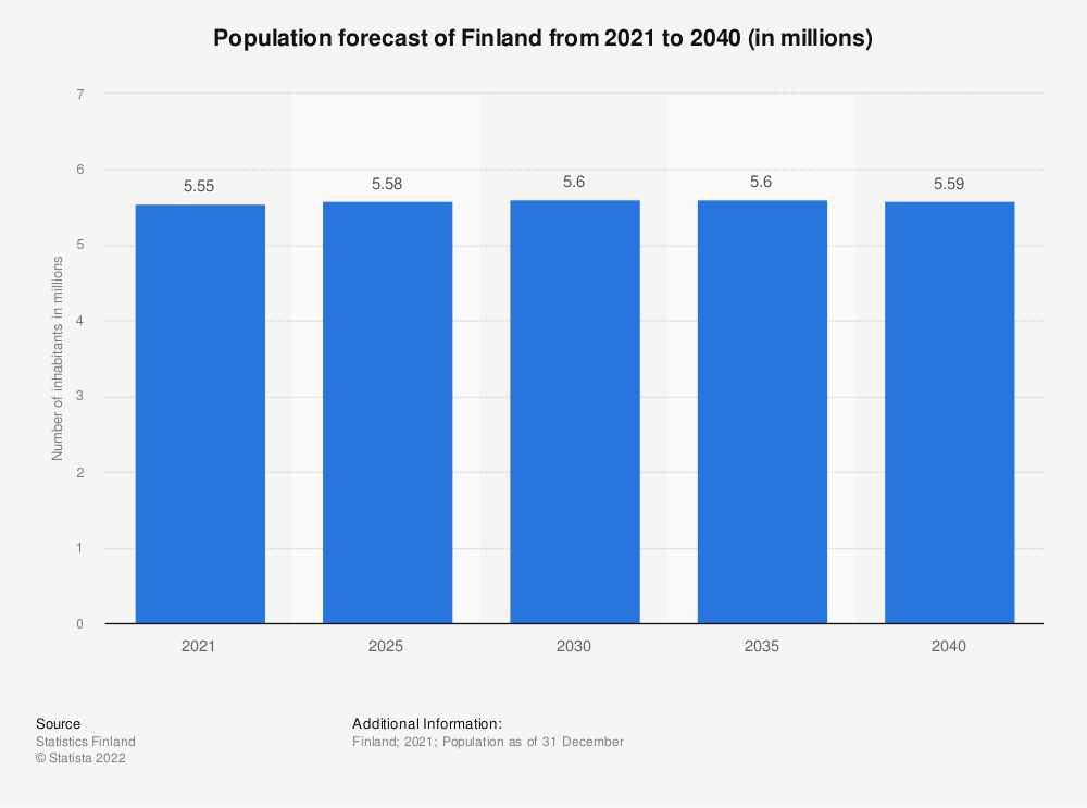 Statistic: Population forecast of Finland from 2020 to 2070 (in millions) | Statista
