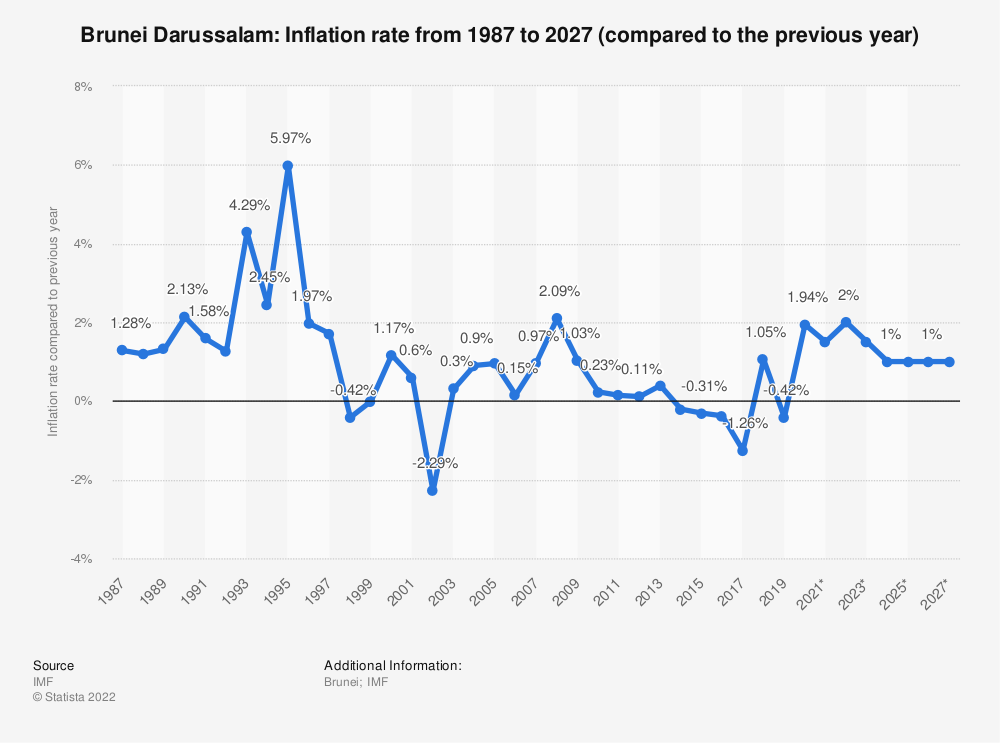 Statistic: Brunei Darussalam: Inflation rate from 1984 to 2021 (compared to the previous year) | Statista