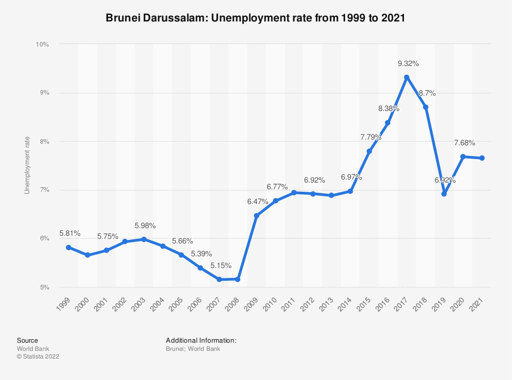 Statistic: Brunei Darussalam: Unemployment rate from 2008 to 2018 | Statista