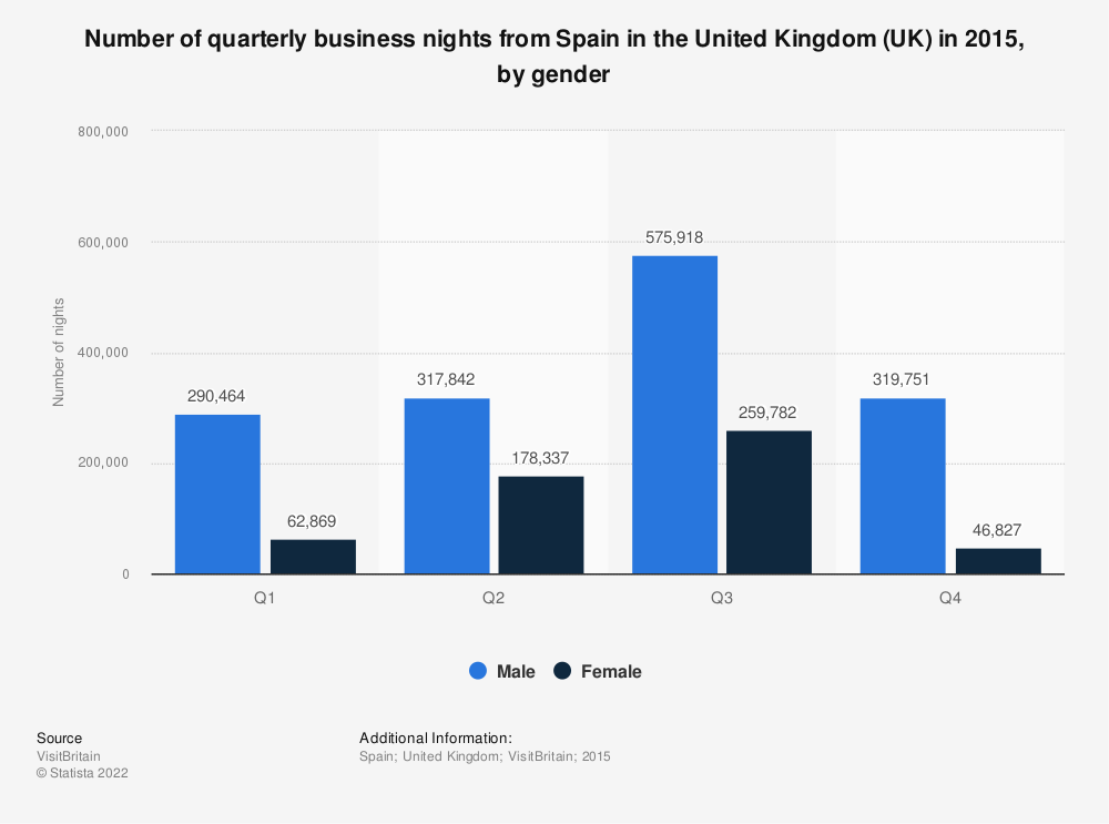 Statistic: Number of quarterly business nights from Spain in the United Kingdom (UK) in 2015, by gender | Statista