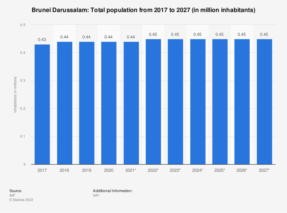 Statistic: Brunei Darussalam: Total population from 2014 to 2024 (in million inhabitants) | Statista