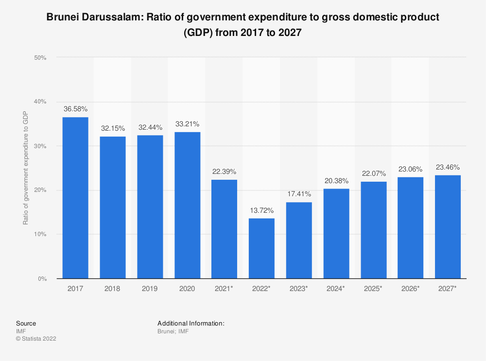Statistic: Brunei Darussalam: Ratio of government expenditure to gross domestic product (GDP) from 2014 to 2024 | Statista