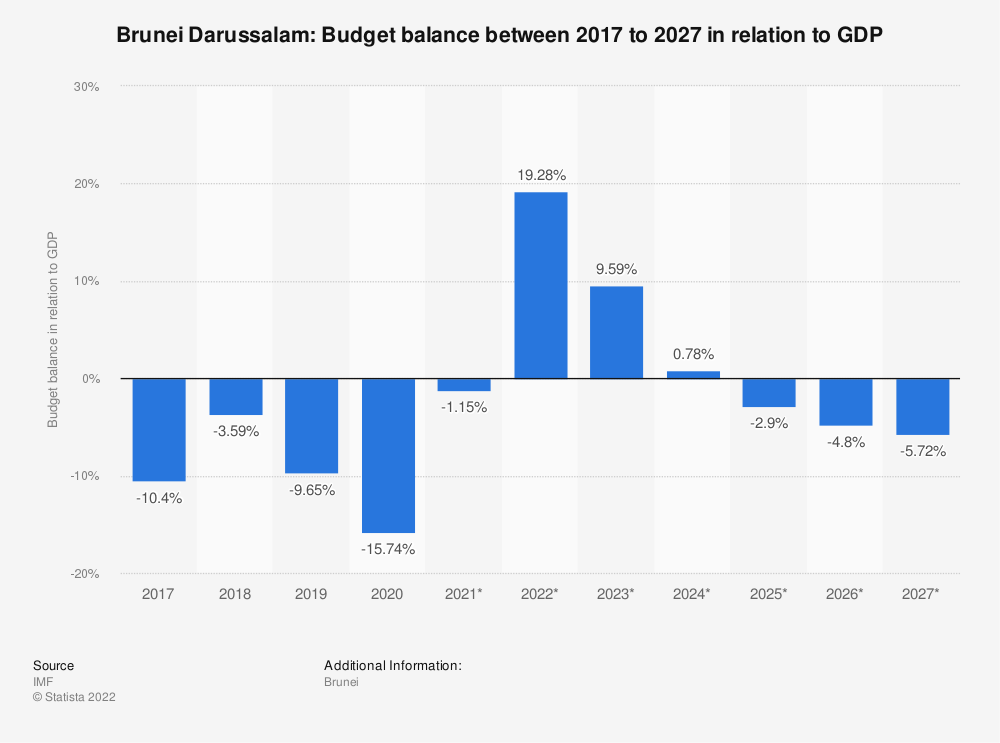 Statistic: Brunei Darussalam: Budget balance between 2014 to 2024 in relation to GDP | Statista