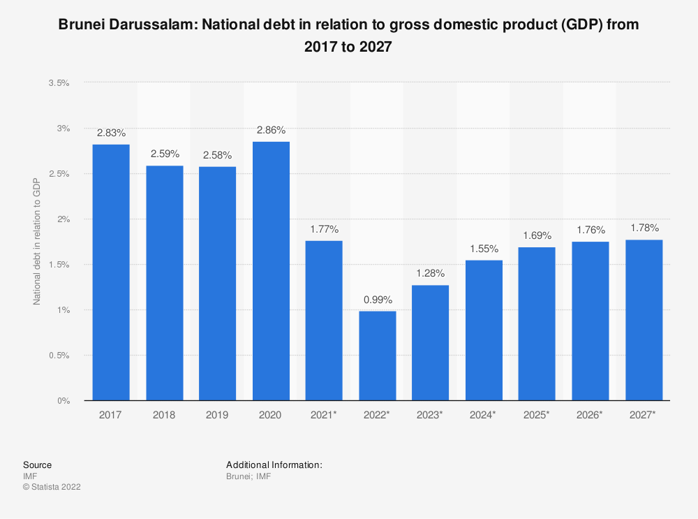 Statistic: Brunei Darussalam: National debt in relation to gross domestic product (GDP) from 2014 to 2024 | Statista