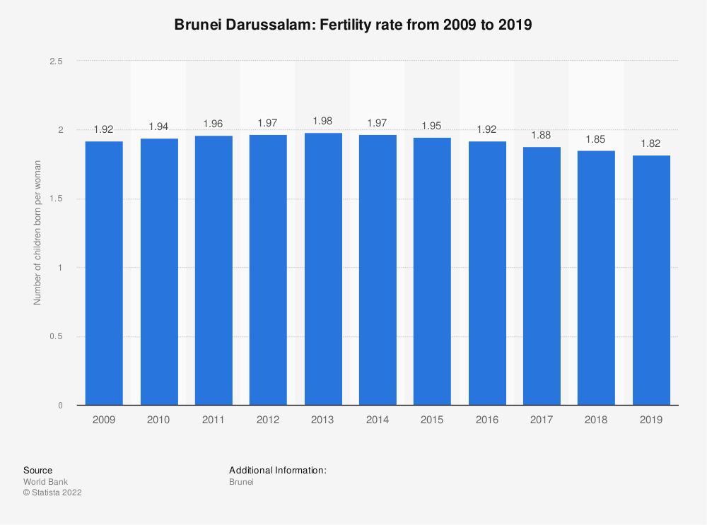 Statistic: Brunei Darussalam: Fertility rate from 2007 to 2017 | Statista