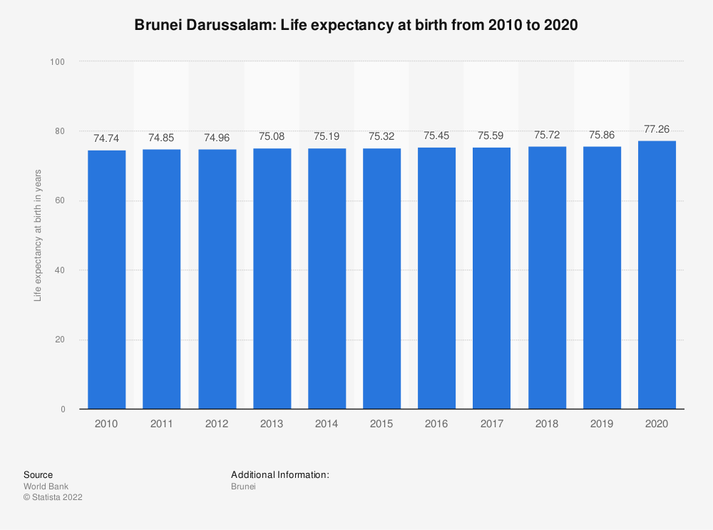 Statistic: Brunei Darussalam: Life expectancy at birth from 2008 to 2018 | Statista