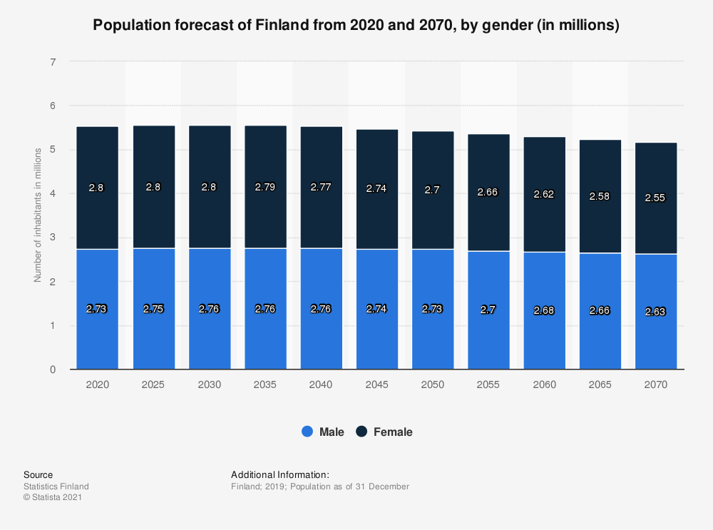 Statistic: Annual population forecast of Finland between 2015 and 2065*, by gender (in millions) | Statista