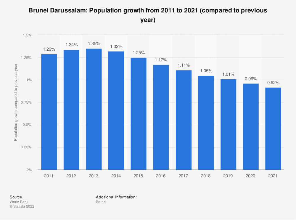 Statistic: Brunei Darussalam: Population growth from 2007 to 2017 (compared to previous year) | Statista