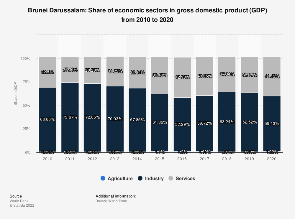 Statistic: Brunei Darussalam: Share of economic sectors in gross domestic product (GDP) from 2007 to 2017 | Statista