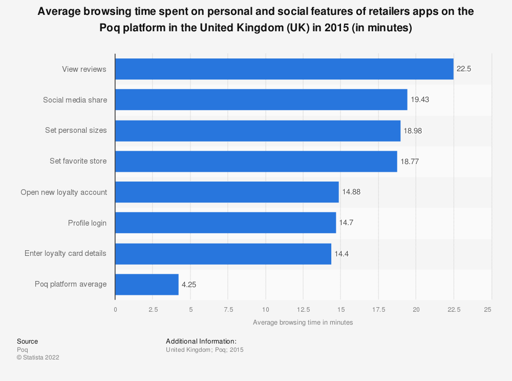 Statistic: Average browsing time spent on personal and social features of retailers apps on the Poq platform in the United Kingdom (UK) in 2015 (in minutes) | Statista