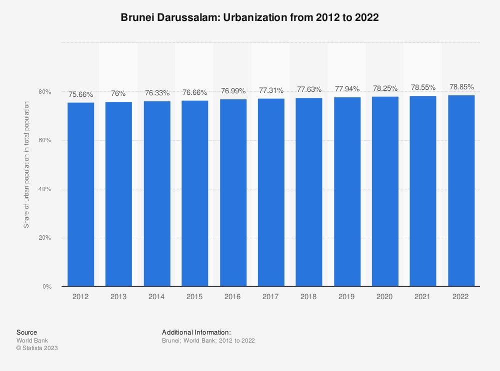 Statistic: Brunei Darussalam: Urbanization from 2007 to 2017 | Statista