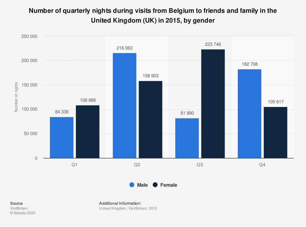 Statistic: Number of quarterly nights during visits from Belgium to friends and family in the United Kingdom (UK) in 2015, by gender | Statista