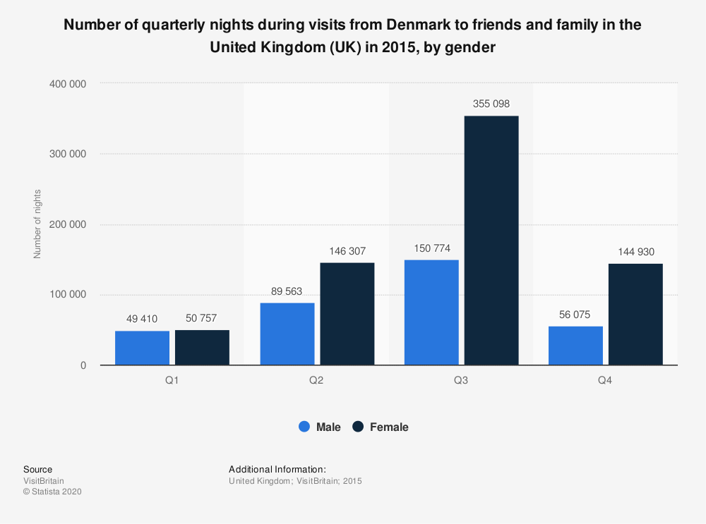 Statistic: Number of quarterly nights during visits from Denmark to friends and family in the United Kingdom (UK) in 2015, by gender | Statista