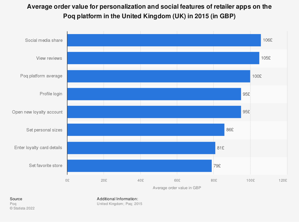 Statistic: Average order value for personalization and social features of retailer apps on the Poq platform in the United Kingdom (UK) in 2015 (in GBP) | Statista