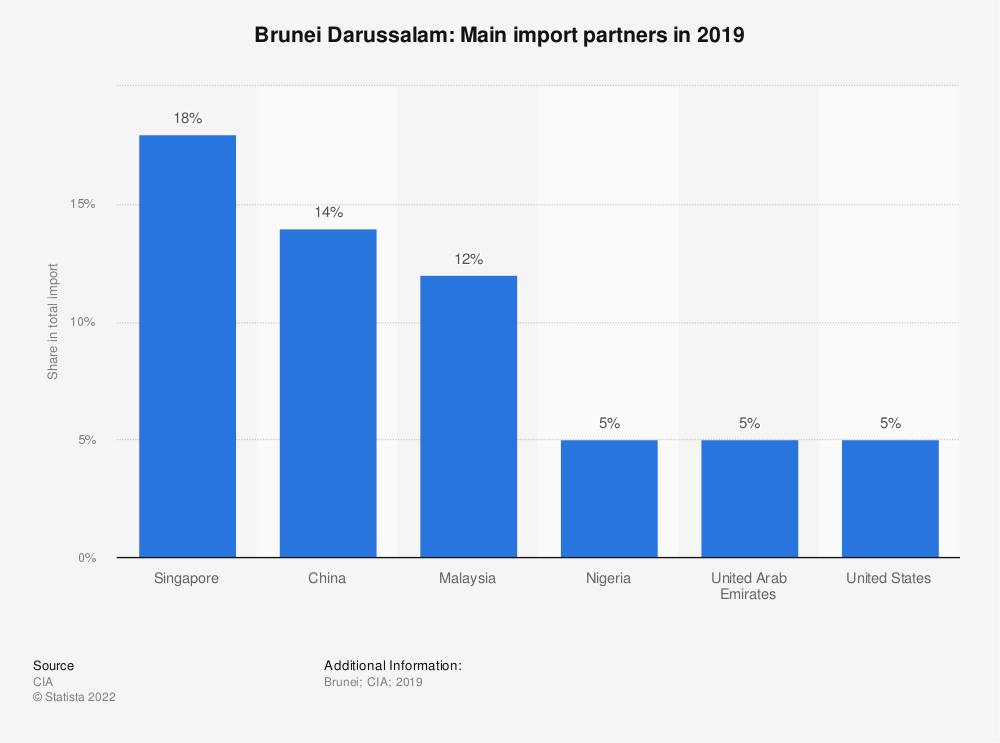 Statistic: Brunei Darussalam: Main import partners in 2017 | Statista