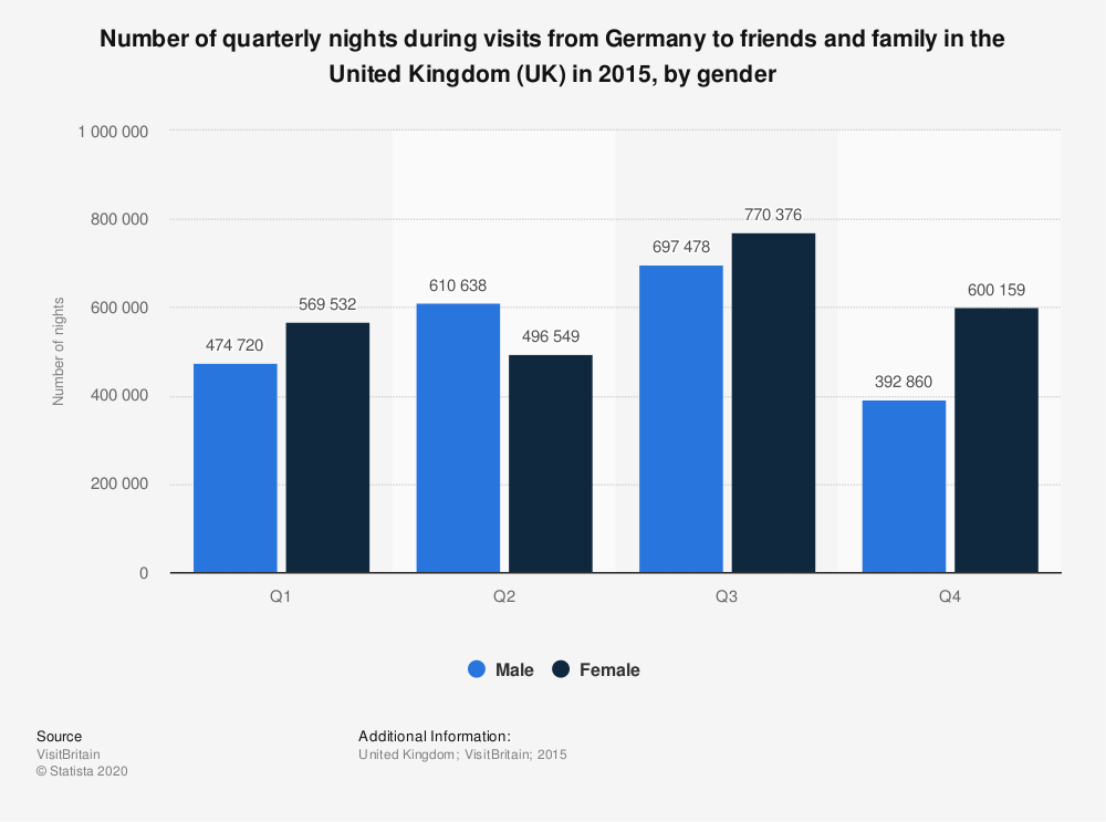 Statistic: Number of quarterly nights during visits from Germany to friends and family in the United Kingdom (UK) in 2015, by gender | Statista