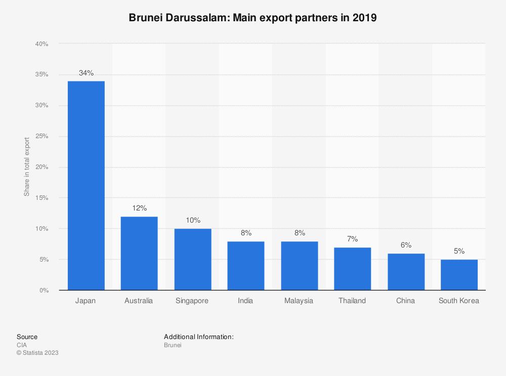 Statistic: Brunei Darussalam: Main export partners in 2017 | Statista