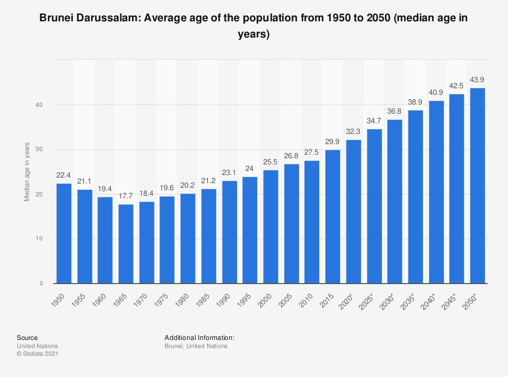 Statistic: Brunei Darussalam: Average age of the population from 1950 to 2050 (median age in years) | Statista
