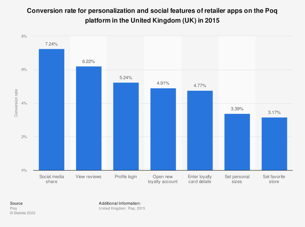 Statistic: Conversion rate for personalization and social features of retailer apps on the Poq platform in the United Kingdom (UK) in 2015 | Statista