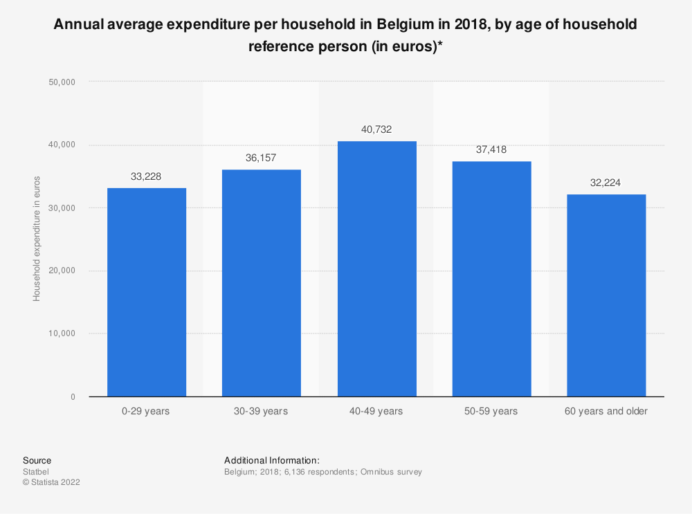 Statistic: Annual average expenditure per household in Belgium in 2018, by age of household reference person (in euros)* | Statista