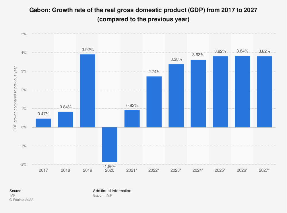 Statistic: Gabon: Growth rate of the real gross domestic product (GDP) from 2014 to 2024 (compared to the previous year) | Statista