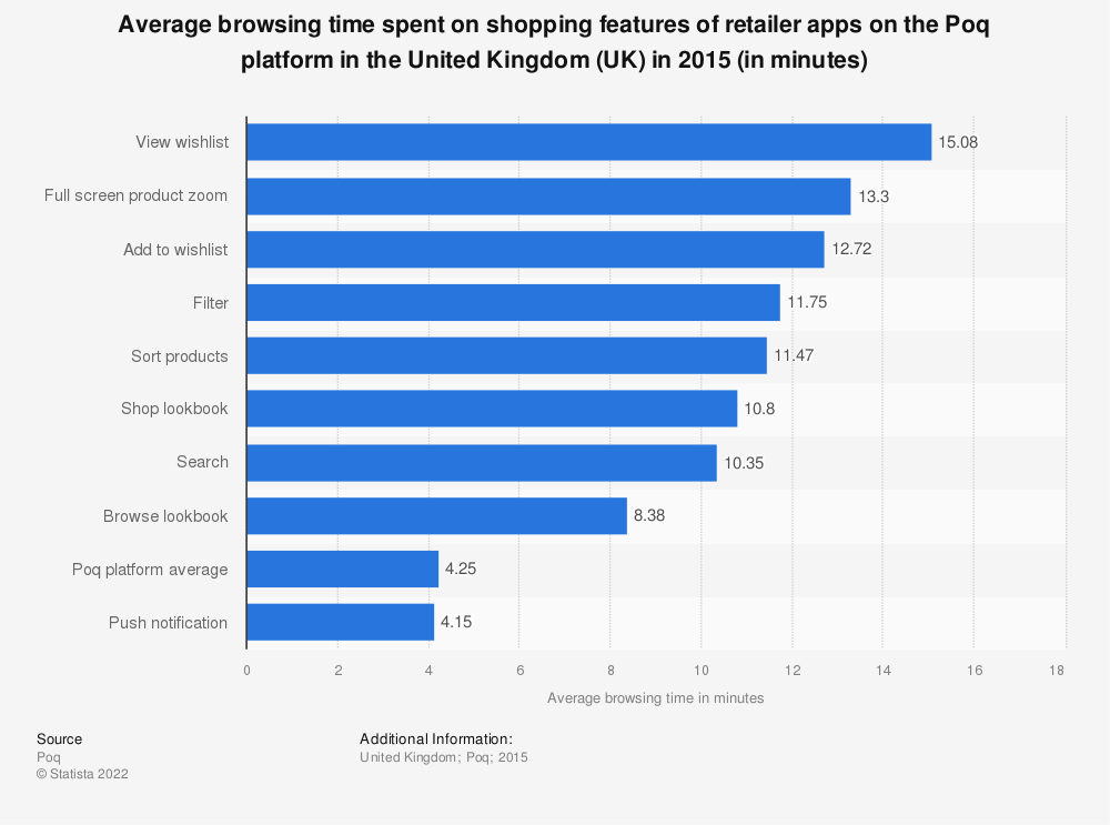Statistic: Average browsing time spent on shopping features of retailer apps on the Poq platform in the United Kingdom (UK) in 2015 (in minutes) | Statista